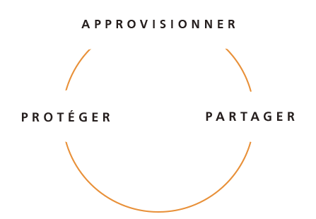 approvisionner protéger partager